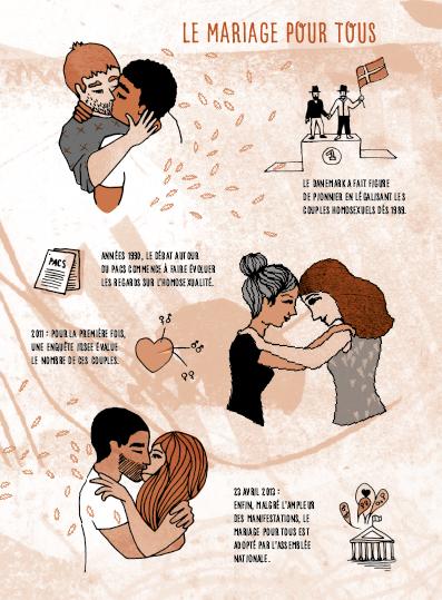 se marier autrement - mariage pour tous